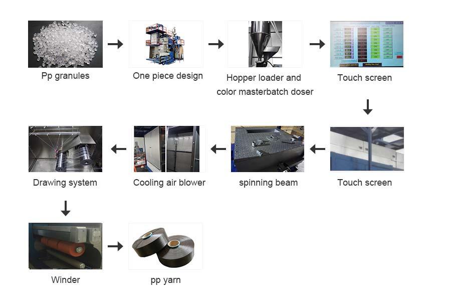 закручивая машина для полипропиленового мультифиламента FDY